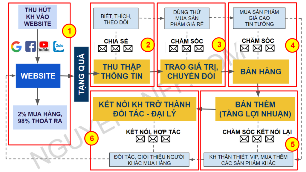 Quy-trinh-hoat-dong-cua-he-thong-Marketing-Online